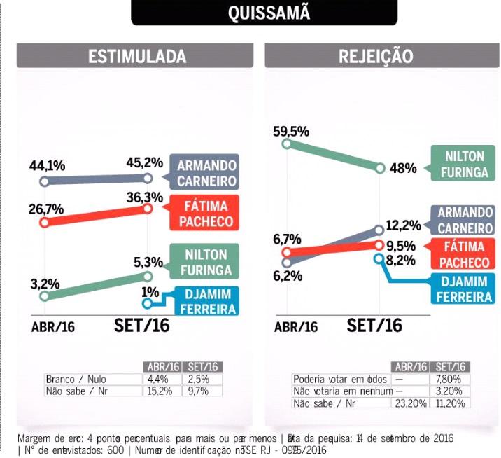 Armando lidera corrida eleitoral em Quissamã, segundo números da Pro4 (Infográfico de Eliabe de Souza, publicado na página 3 da edição desta terça da Folha da Manhã)