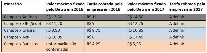 tabela_camposs