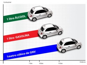 gnv-comparativo-combustiveis