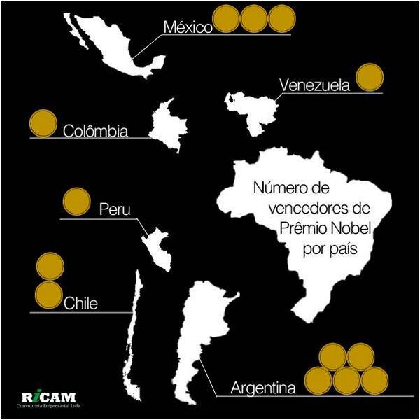 Premios Nobel por País da América Latina