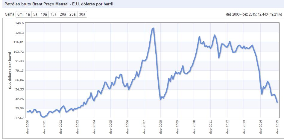 Cotação petróleo - estimativa até 2000 a 2015