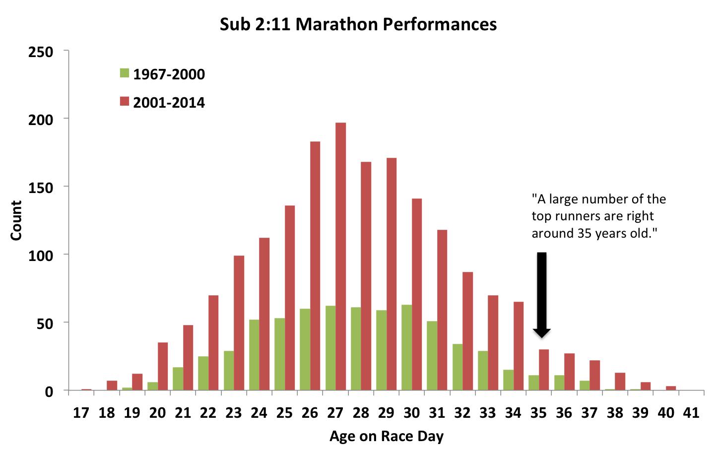marathon_age_dist