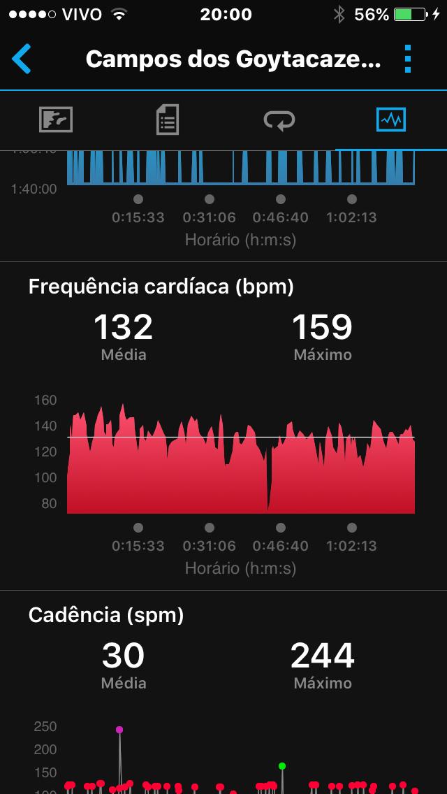 Frequência cardíaca média e máxima durante jogo