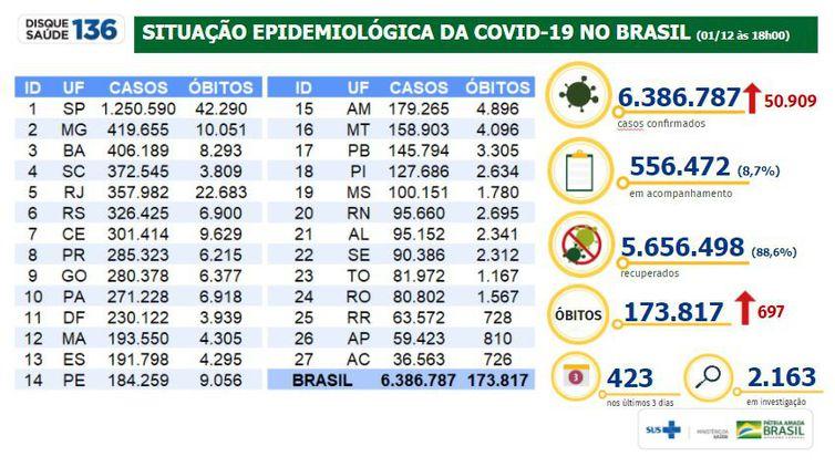 Situação epidemiológica da covid-19 no Brasil 01/12/2020
